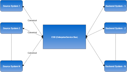 understanding the importance of eai \u2013 pokala\u0027s blog  so, with this in place, typical challenges with normal application integration will be gone